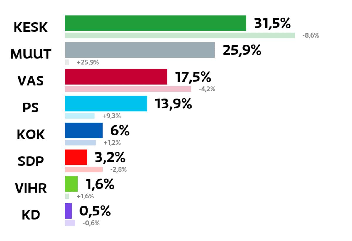 Keminmaa: Kuntavaalien tulos (%) Keskusta: 31,5 prosenttia Muut ryhmät: 25,9 prosenttia Vasemmistoliitto: 17,5 prosenttia Perussuomalaiset: 13,9 prosenttia Kokoomus: 6 prosenttia SDP: 3,2 prosenttia Vihreät: 1,6 prosenttia Kristillisdemokraatit: 0,5 prosenttia