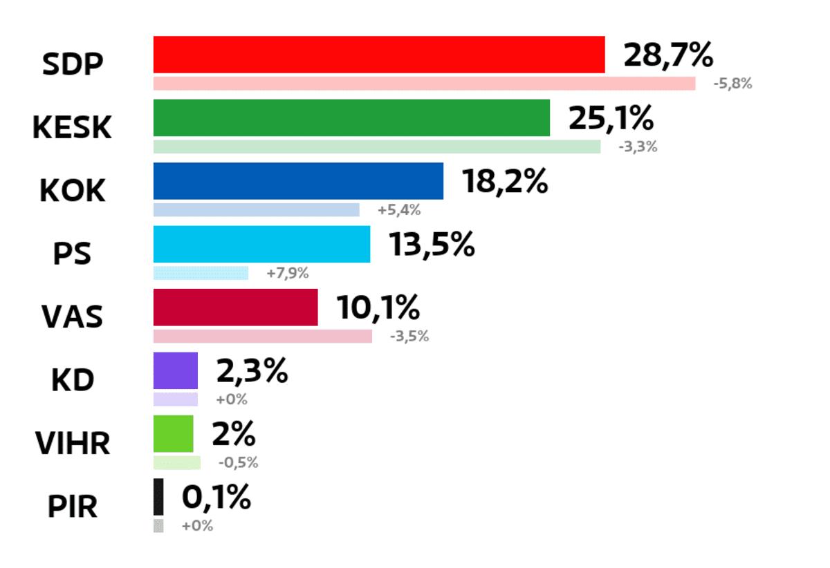 Eura: Kuntavaalien tulos (%) SDP: 28,7 prosenttia Keskusta: 25,1 prosenttia Kokoomus: 18,2 prosenttia Perussuomalaiset: 13,5 prosenttia Vasemmistoliitto: 10,1 prosenttia Kristillisdemokraatit: 2,3 prosenttia Vihreät: 2 prosenttia Piraattipuolue: 0,1 prosenttia