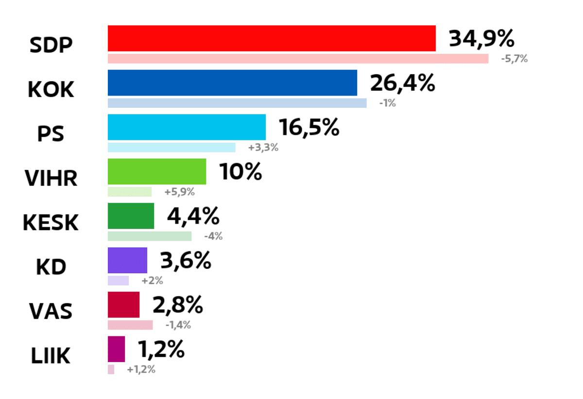 Imatra: Kuntavaalien tulos (%) SDP: 34,9 prosenttia Kokoomus: 26,4 prosenttia Perussuomalaiset: 16,5 prosenttia Vihreät: 10 prosenttia Keskusta: 4,4 prosenttia Kristillisdemokraatit: 3,6 prosenttia Vasemmistoliitto: 2,8 prosenttia Liike Nyt: 1,2 prosenttia