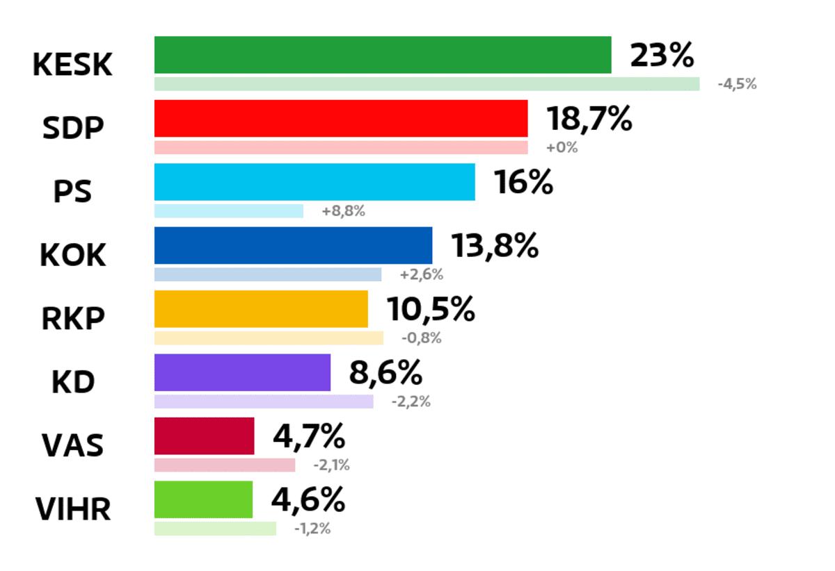 Kokkola: Kuntavaalien tulos (%) Keskusta: 23 prosenttia SDP: 18,7 prosenttia Perussuomalaiset: 16 prosenttia Kokoomus: 13,8 prosenttia RKP: 10,5 prosenttia Kristillisdemokraatit: 8,6 prosenttia Vasemmistoliitto: 4,7 prosenttia Vihreät: 4,6 prosenttia