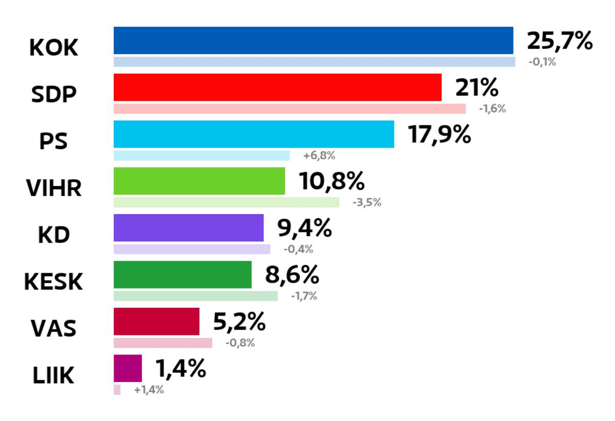 Kangasala: Kuntavaalien tulos (%) Kokoomus: 25,7 prosenttia SDP: 21 prosenttia Perussuomalaiset: 17,9 prosenttia Vihreät: 10,8 prosenttia Kristillisdemokraatit: 9,4 prosenttia Keskusta: 8,6 prosenttia Vasemmistoliitto: 5,2 prosenttia Liike Nyt: 1,4 prosenttia