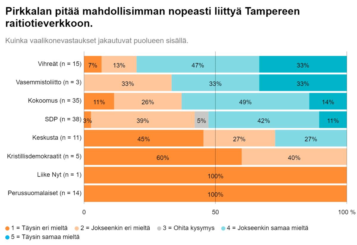Grafiikka Pirkkalan kuntavaaliehdokkaiden ratikkaa koskevien vastausten jakaumasta eri puolueissa.