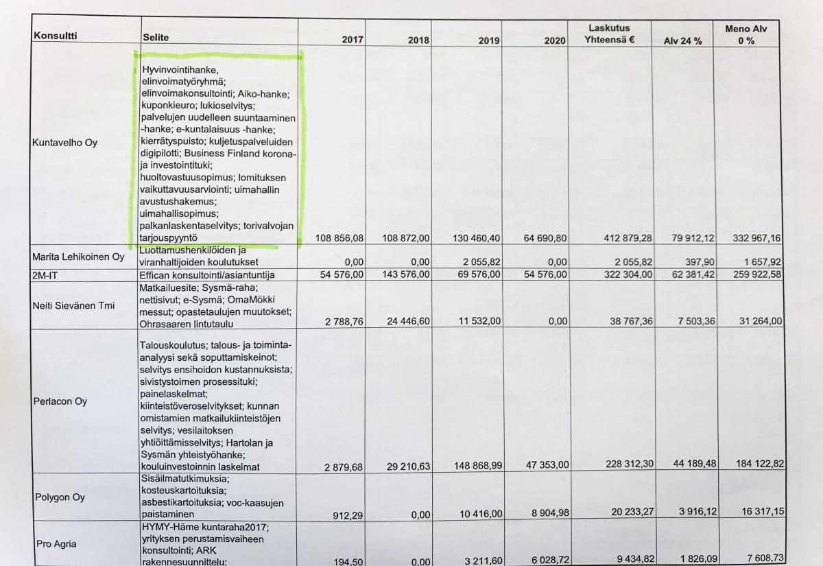 Kuvassa näkyvässä taulukossa on eri yritysten laskutussummat Sysmän kunnalta vuosilta 2017 – 2020.