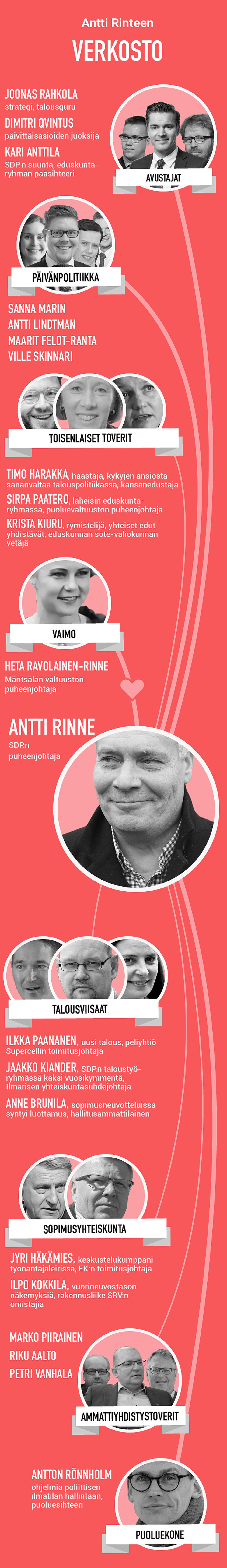 Antti rinne kuiskaajat grafiikka