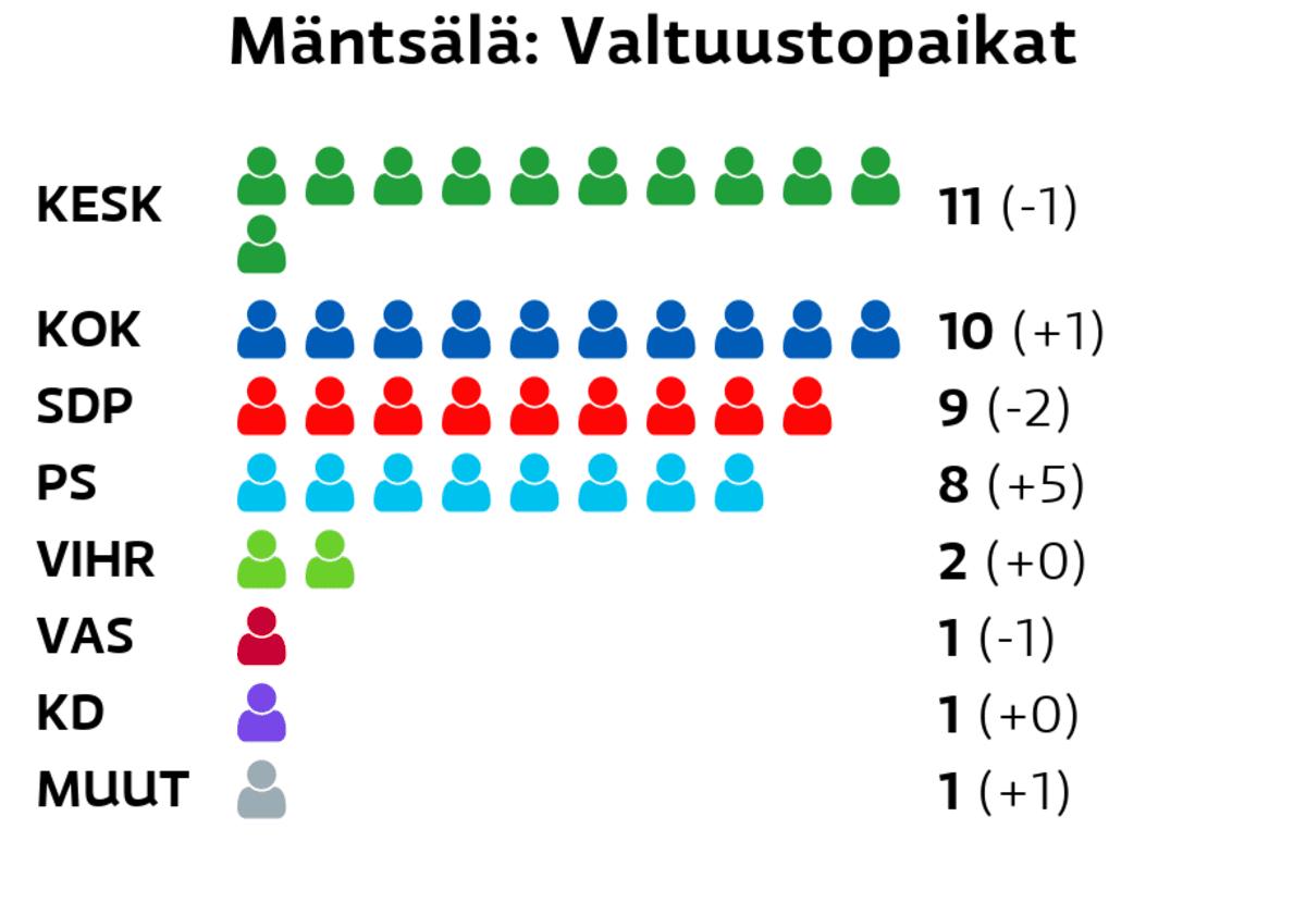 Mäntsälä: Valtuustopaikat Keskusta: 11 paikkaa Kokoomus: 10 paikkaa SDP: 9 paikkaa Perussuomalaiset: 8 paikkaa Vihreät: 2 paikkaa Vasemmistoliitto: 1 paikkaa Kristillisdemokraatit: 1 paikkaa Muut ryhmät: 1 paikkaa