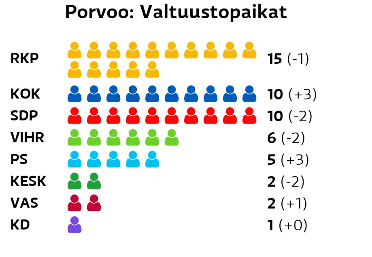 Porvoo: Valtuustopaikat RKP: 15 paikkaa Kokoomus: 10 paikkaa SDP: 10 paikkaa Vihreät: 6 paikkaa Perussuomalaiset: 5 paikkaa Keskusta: 2 paikkaa Vasemmistoliitto: 2 paikkaa Kristillisdemokraatit: 1 paikkaa