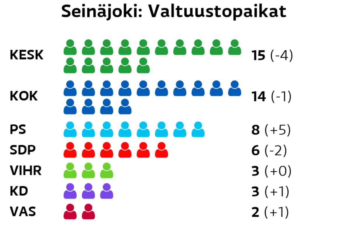 Seinäjoki: Valtuustopaikat Keskusta: 15 paikkaa Kokoomus: 14 paikkaa Perussuomalaiset: 8 paikkaa SDP: 6 paikkaa Vihreät: 3 paikkaa Kristillisdemokraatit: 3 paikkaa Vasemmistoliitto: 2 paikkaa