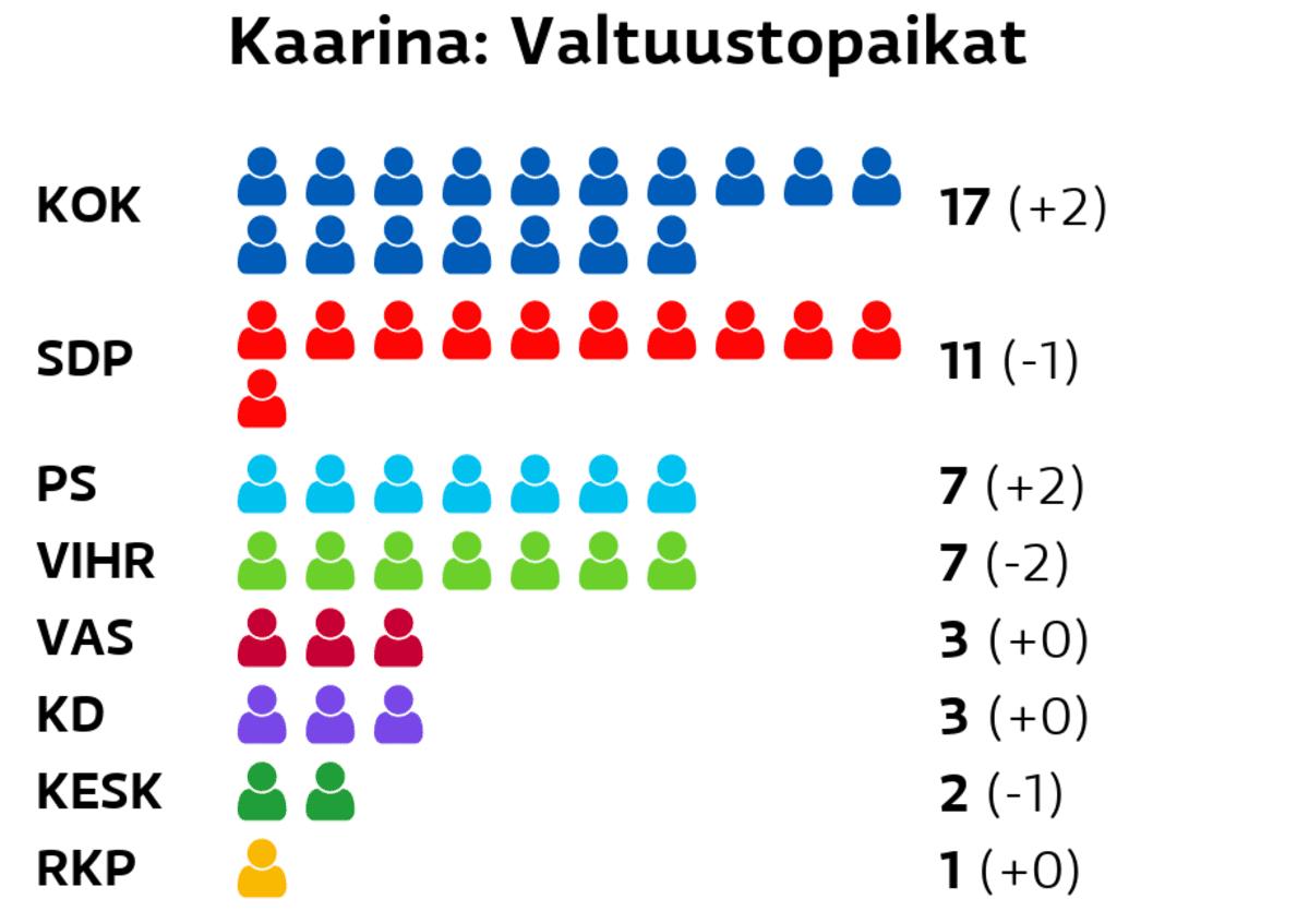 Kaarina: Valtuustopaikat Kokoomus: 17 paikkaa SDP: 11 paikkaa Perussuomalaiset: 7 paikkaa Vihreät: 7 paikkaa Vasemmistoliitto: 3 paikkaa Kristillisdemokraatit: 3 paikkaa Keskusta: 2 paikkaa RKP: 1 paikkaa