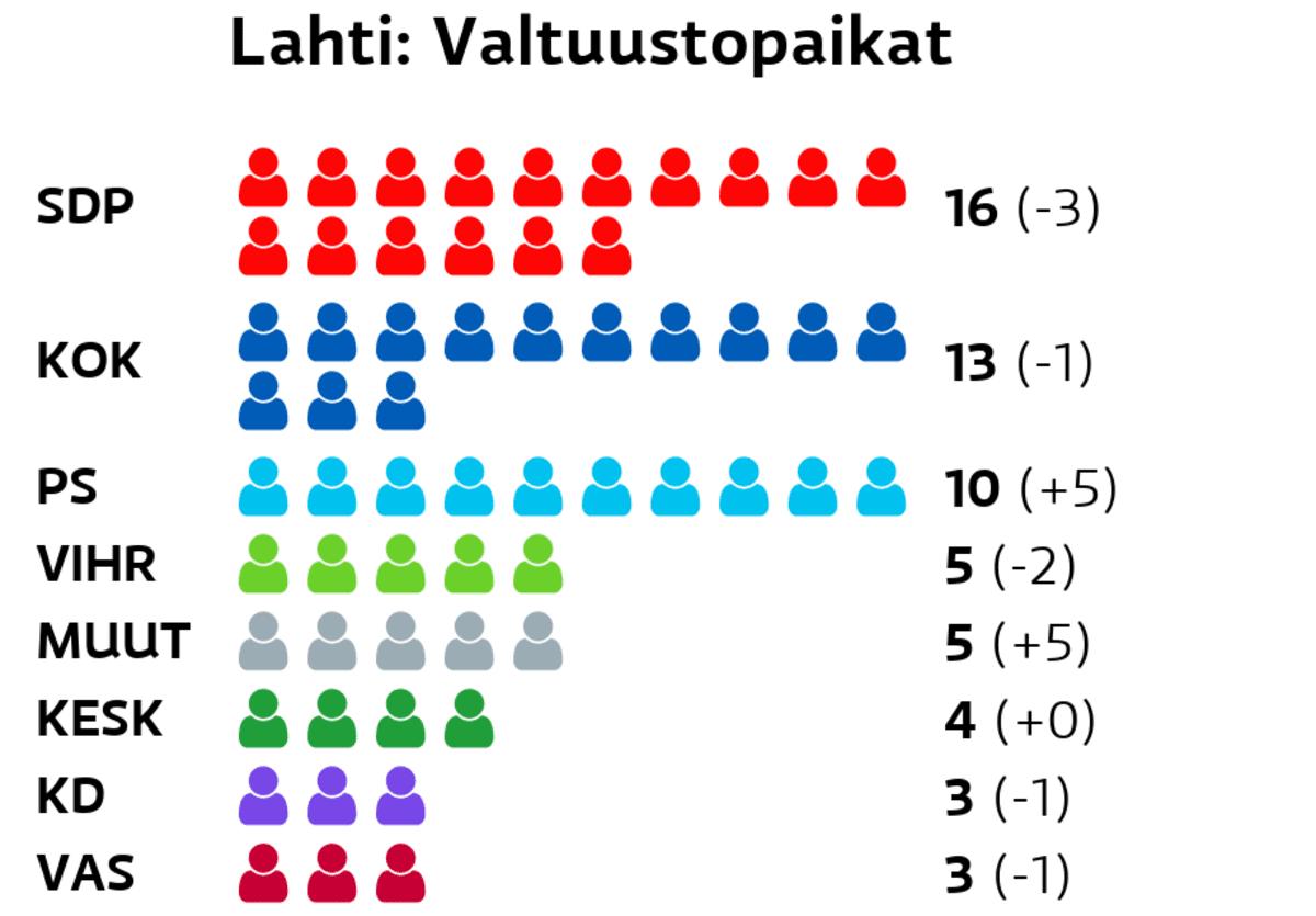 Lahti: Valtuustopaikat SDP: 16 paikkaa Kokoomus: 13 paikkaa Perussuomalaiset: 10 paikkaa Vihreät: 5 paikkaa Muut ryhmät: 5 paikkaa Keskusta: 4 paikkaa Kristillisdemokraatit: 3 paikkaa Vasemmistoliitto: 3 paikkaa