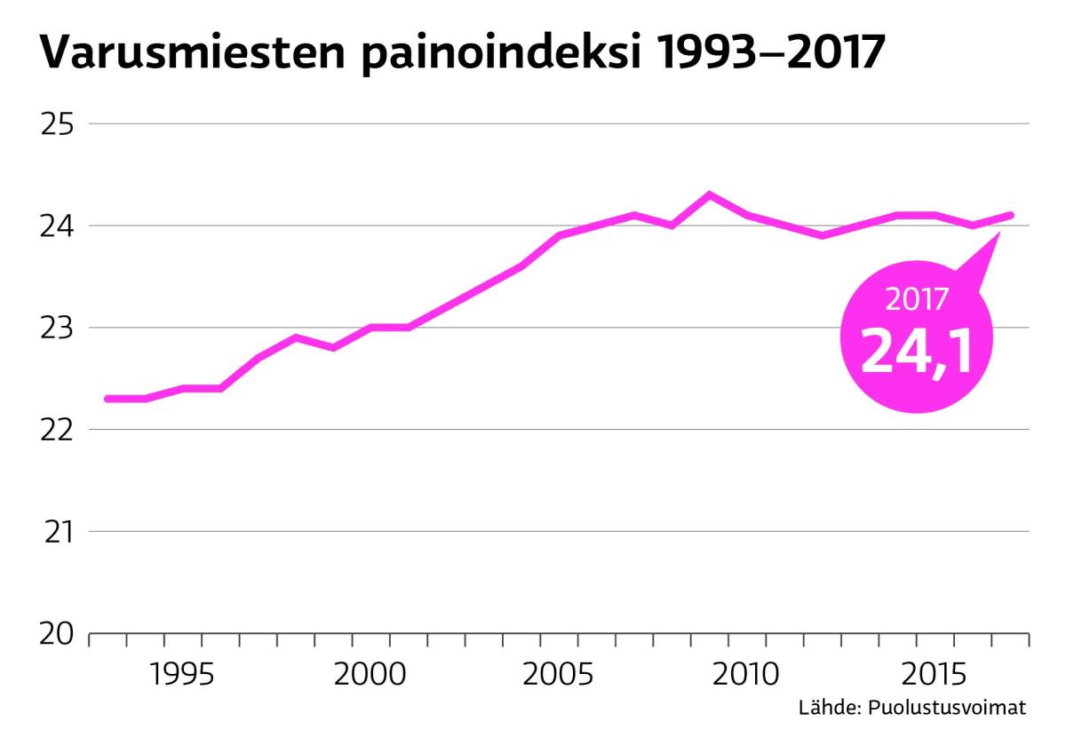 Varusmiesten painoindeksi 1993-2017
