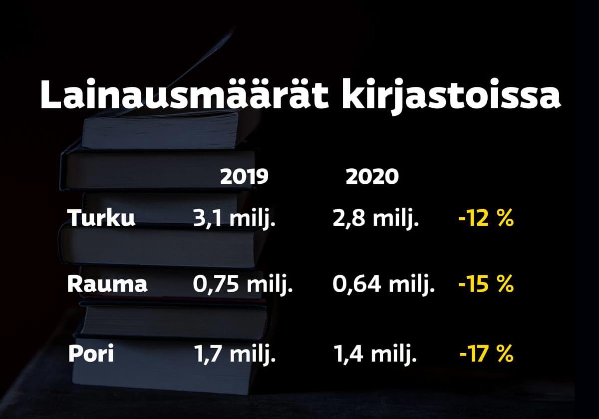 Infografiikka kirjastojen lainausmääristä Turussa, Porissa ja Raumalla. Kaikissa lainausmäärät ovat laskeneet vuodesta 2019 vuoteen 2020.