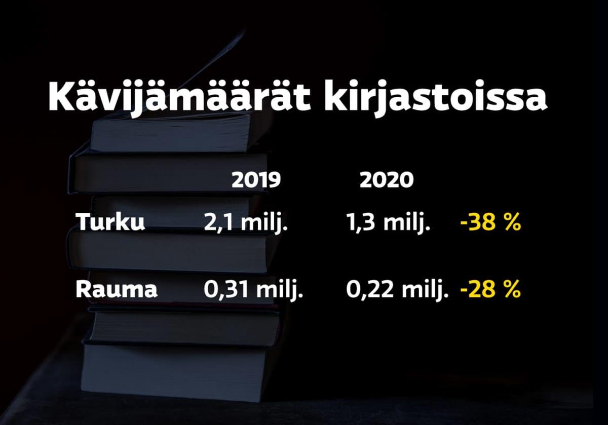 Infografiikka kirjastojen kävijämääristä Turussa ja Raumalla. Kaikissa kävijämäärät ovat laskeneet vuodesta 2019 vuoteen 2020.