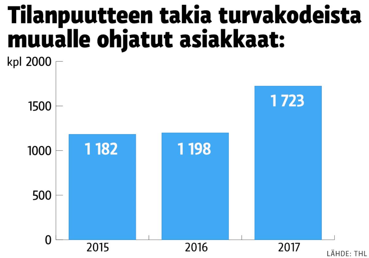 Tilastografiikka turvakotien tilanpuutteesta.