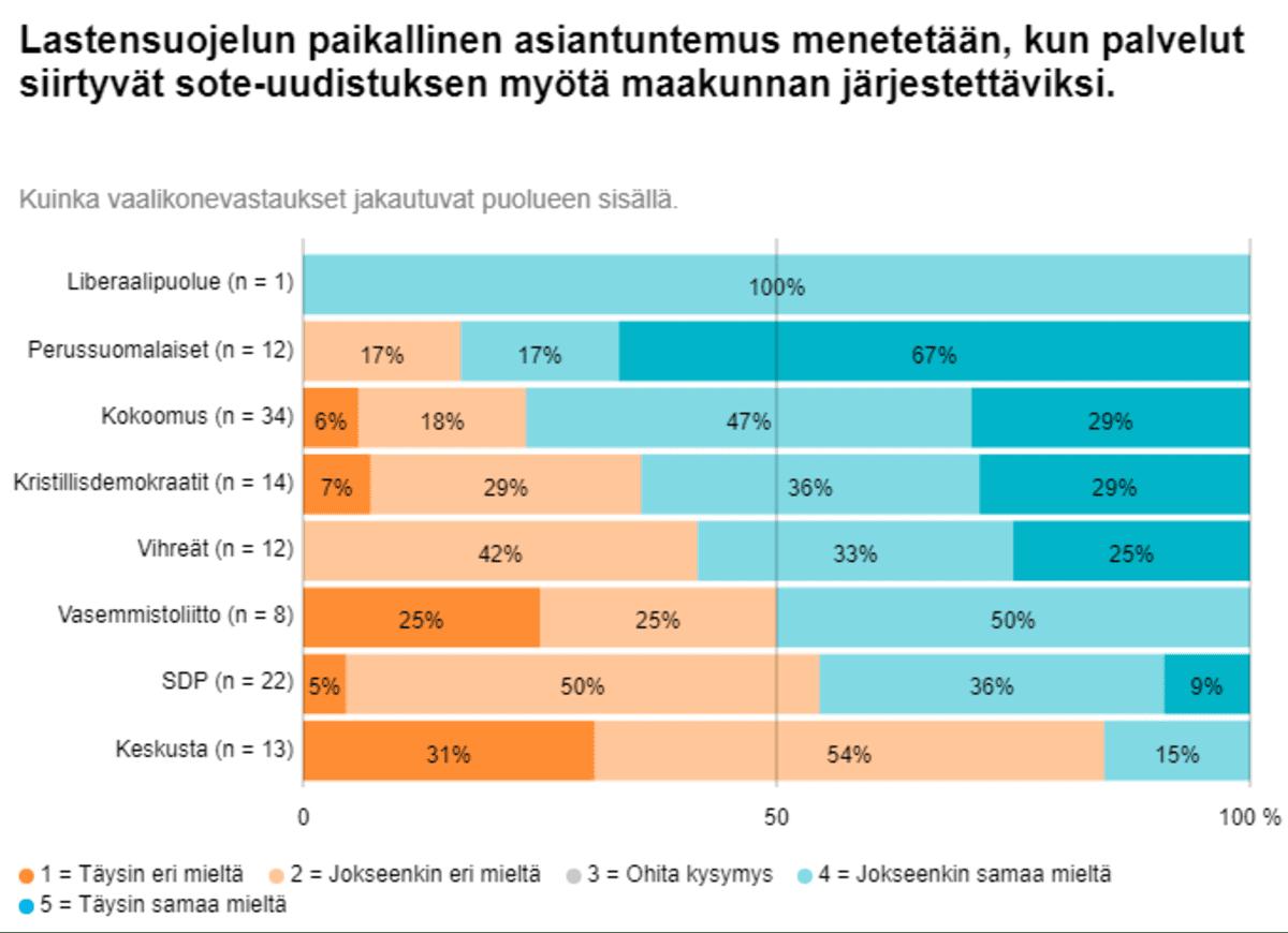 Grafiikka lempääläläisten kuntavaaliehdokkaiden lastensuojelua koskevien vastausten jakaumasta eri puolueissa.