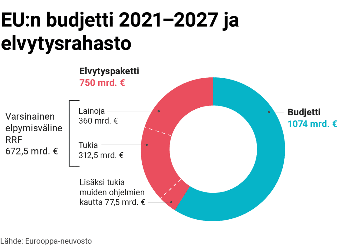 Grafiikka: EU:n budjetti 2021–2027 ja elvytysrahasto. Budjetti 1074 miljardia euroa ja elvytyspaketti 750 miljardia euroa. Elvytyspaketti koostuu lainasta (360 miljardia euroa), tuista (312 miljardia euroa) ja muiden ohjelmien kautta jaetuista tuista (75 miljardia euroa).
