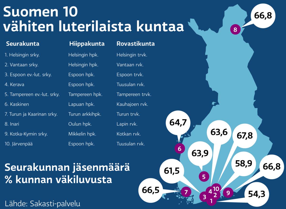 Suomen 10 vähiten luterilaisinta kuntaa - grafiikka