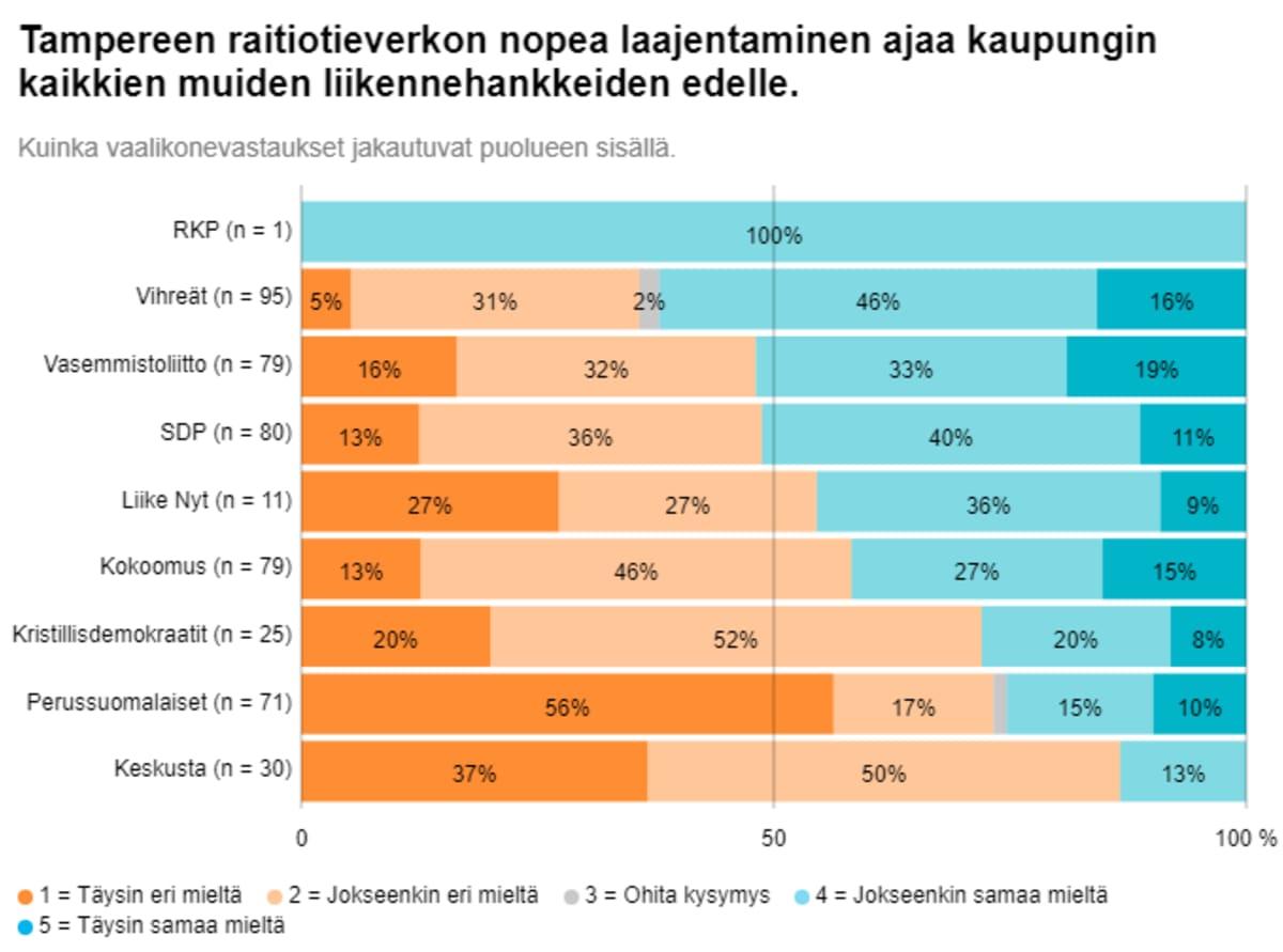 Grafiikka tamperelaisten kuntavaaliehdokkaiden ratikkaa koskevien vastausten jakaumasta eduskuntapuolueissa.