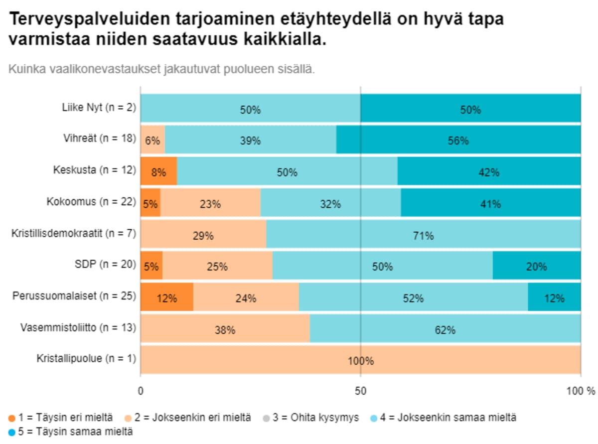 Grafiikka ylöjärveläisten ehdokkaiden terveyspalveluja koskevien vastausten jakaumasta eri puolueissa.