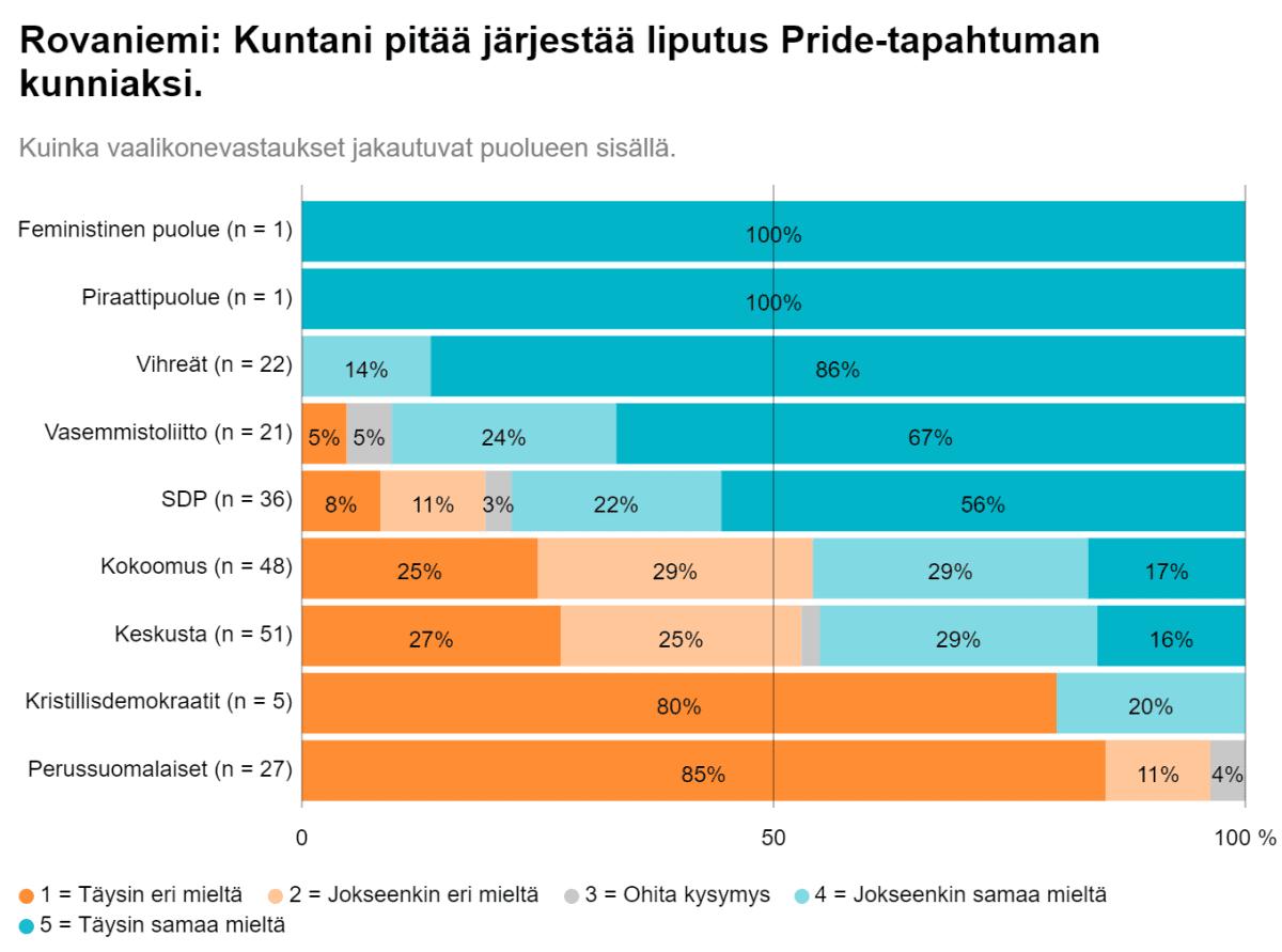 Taulukko rovaniemeläisten kuntavaaliehdokkaiden suhtautumisesta kunnan Pride-tapahtuman kunniaksi järjestämään liputukseen,