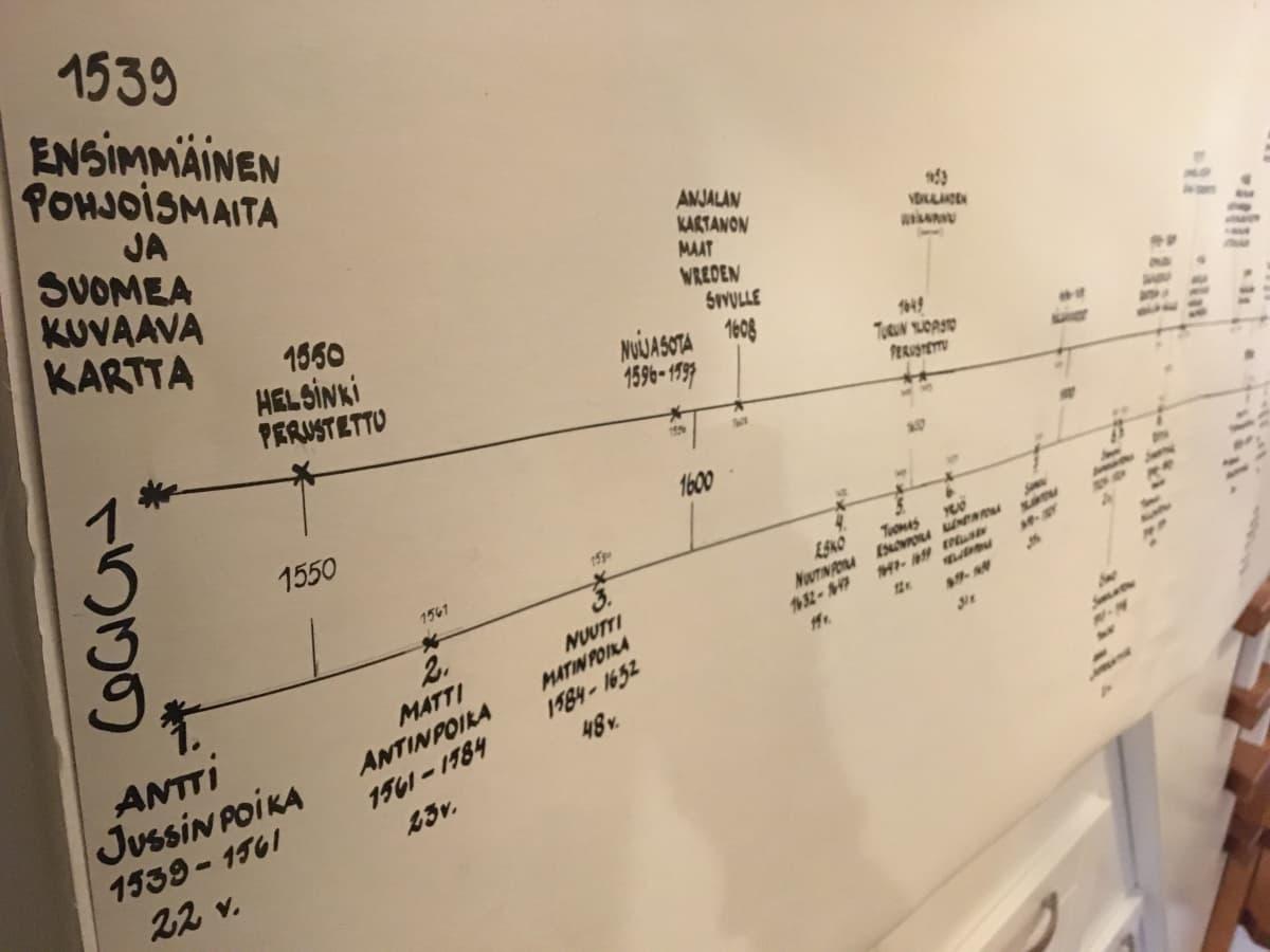 Vuodesta 1539 toiminnassa ollut Uutelan tila Ummeljoella Kouvolassa, isäntinä nyt 17. sukupolvessa Janne ja Miia Mikkelä. Kuvassa tilan aikajana.