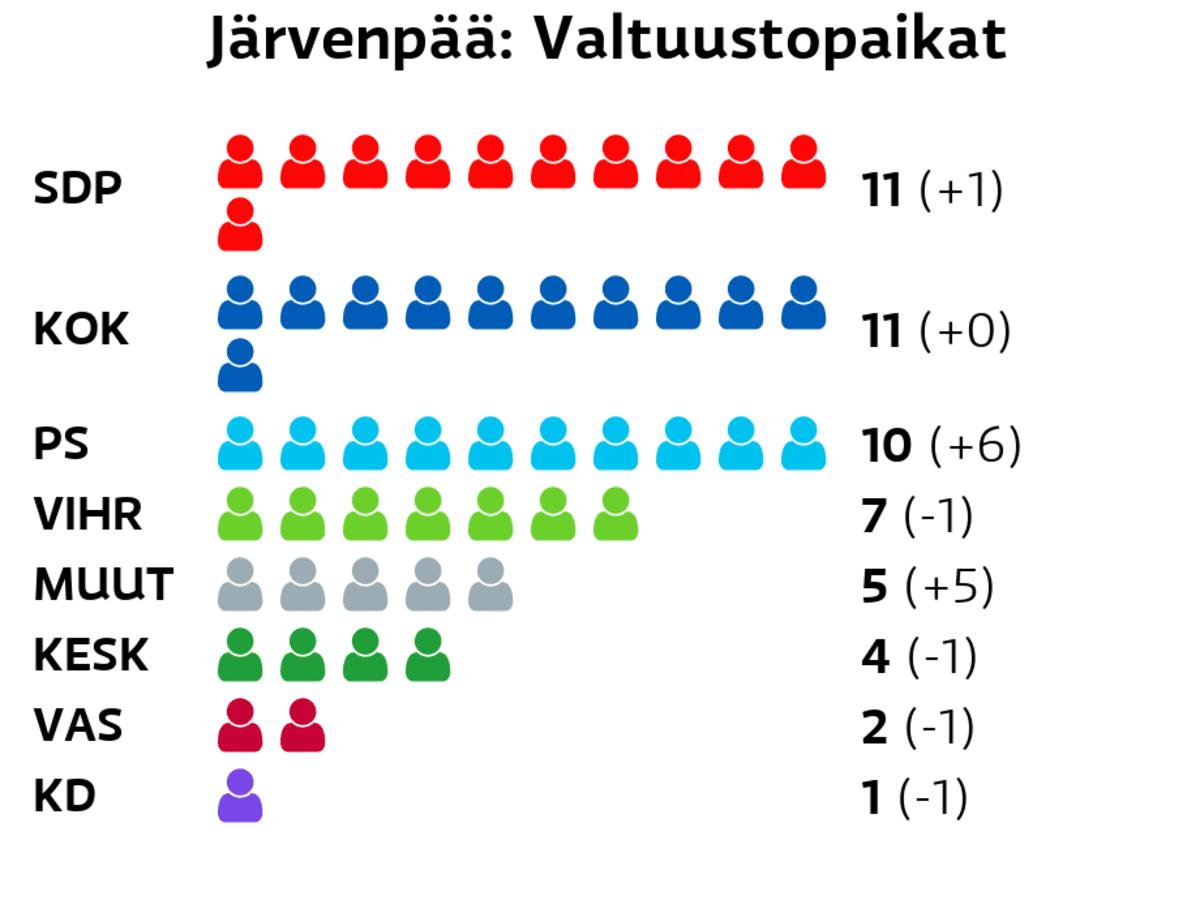 Järvenpää: Valtuustopaikat SDP: 11 paikkaa Kokoomus: 11 paikkaa Perussuomalaiset: 10 paikkaa Vihreät: 7 paikkaa Muut ryhmät: 5 paikkaa Keskusta: 4 paikkaa Vasemmistoliitto: 2 paikkaa Kristillisdemokraatit: 1 paikkaa
