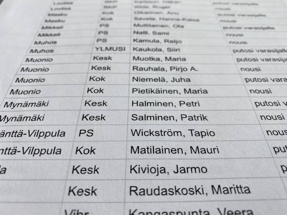 Lista valtuutetuista, joiden sijoitus muuttui tarkastuslaskennassa.