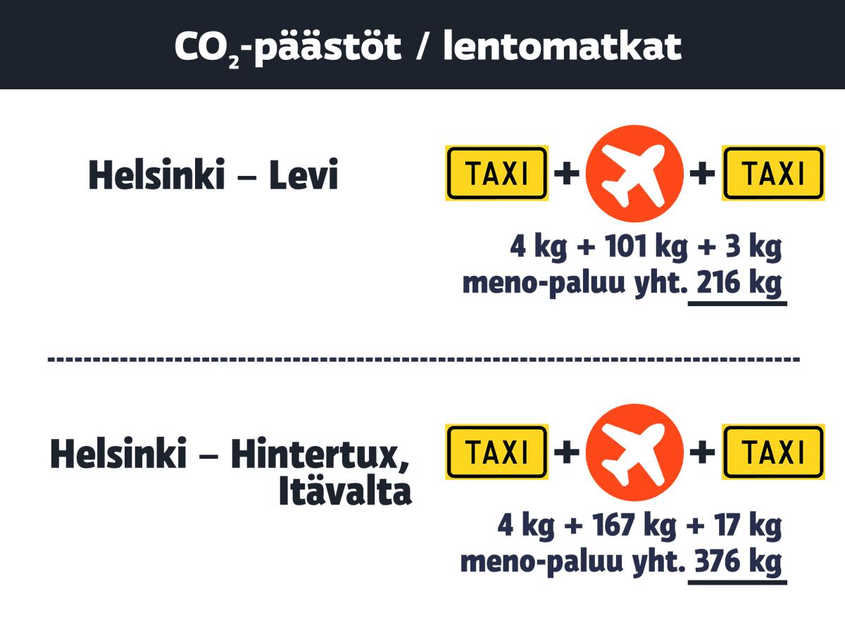 Vertailua Helsingin ja Levin sekä Helsingin ja Hintertuxin välisistä hiilidioksidipäästöistä.
