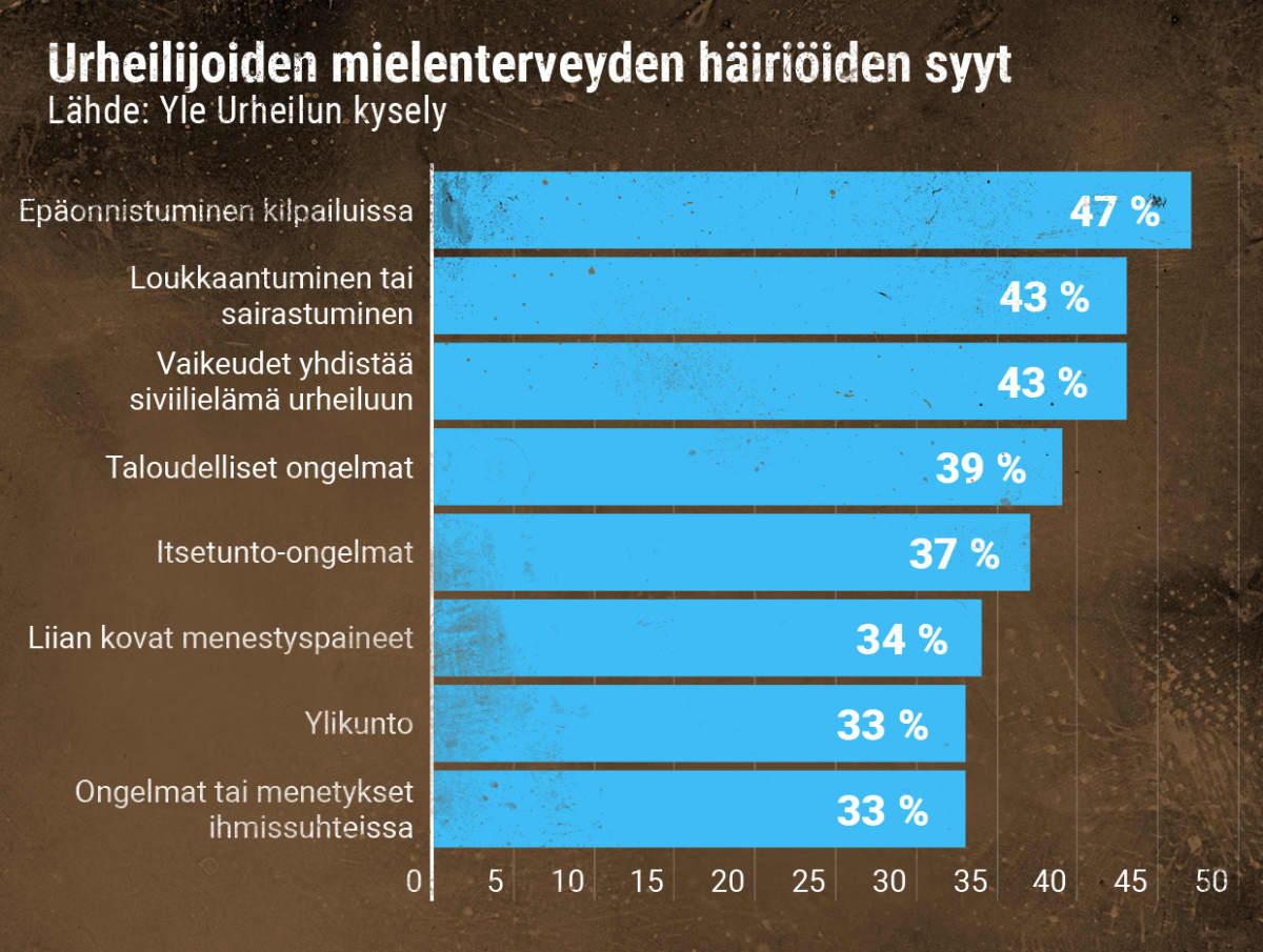 Huippu-urheilijoiden mielenterveyden häiriöiden syitä Yle Urheilun kyselyssä.