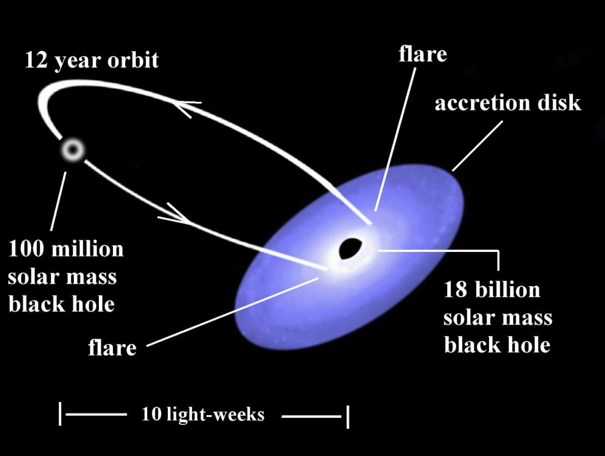 Kuvituskuva musta-aukkoparista