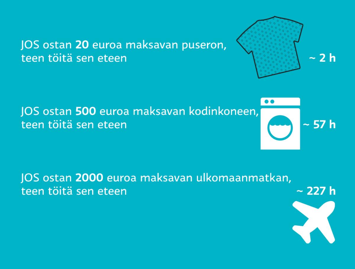 Grafiikka näyttää kuinka monta tuntia pitää tehdä töitä puseroa, 500 euroa maksavaa kodinkonetta ja 2000 euroa maksavaa ulkomaanmatkaa varten.