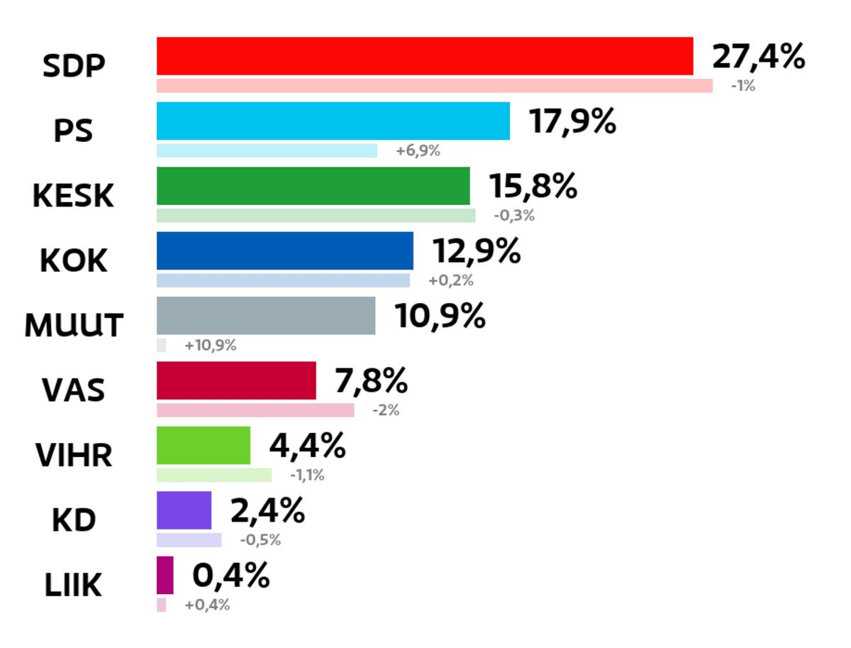 Jämsä: Kuntavaalien tulos (%) SDP: 27,4 prosenttia Perussuomalaiset: 17,9 prosenttia Keskusta: 15,8 prosenttia Kokoomus: 12,9 prosenttia Muut ryhmät: 10,9 prosenttia Vasemmistoliitto: 7,8 prosenttia Vihreät: 4,4 prosenttia Kristillisdemokraatit: 2,4 prosenttia Liike Nyt: 0,4 prosenttia