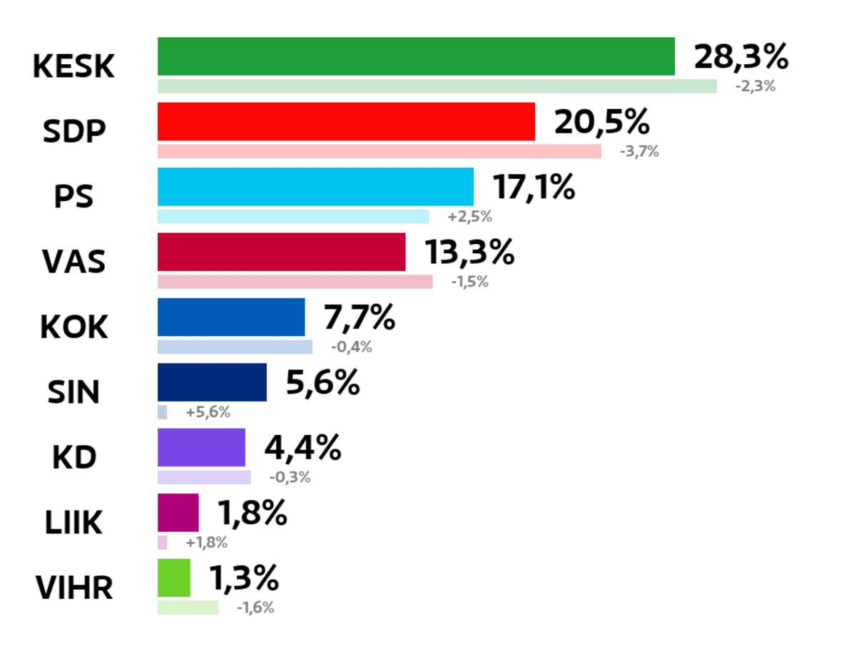 Outokumpu: Kuntavaalien tulos (%) Keskusta: 28,3 prosenttia SDP: 20,5 prosenttia Perussuomalaiset: 17,1 prosenttia Vasemmistoliitto: 13,3 prosenttia Kokoomus: 7,7 prosenttia Sininen tulevaisuus: 5,6 prosenttia Kristillisdemokraatit: 4,4 prosenttia Liike Nyt: 1,8 prosenttia Vihreät: 1,3 prosenttia