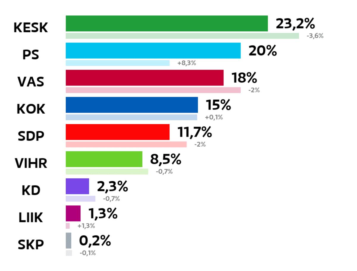 Kajaani: Kuntavaalien tulos (%) Keskusta: 23,2 prosenttia Perussuomalaiset: 20 prosenttia Vasemmistoliitto: 18 prosenttia Kokoomus: 15 prosenttia SDP: 11,7 prosenttia Vihreät: 8,5 prosenttia Kristillisdemokraatit: 2,3 prosenttia Liike Nyt: 1,3 prosenttia Suomen Kommunistinen Puolue: 0,2 prosenttia