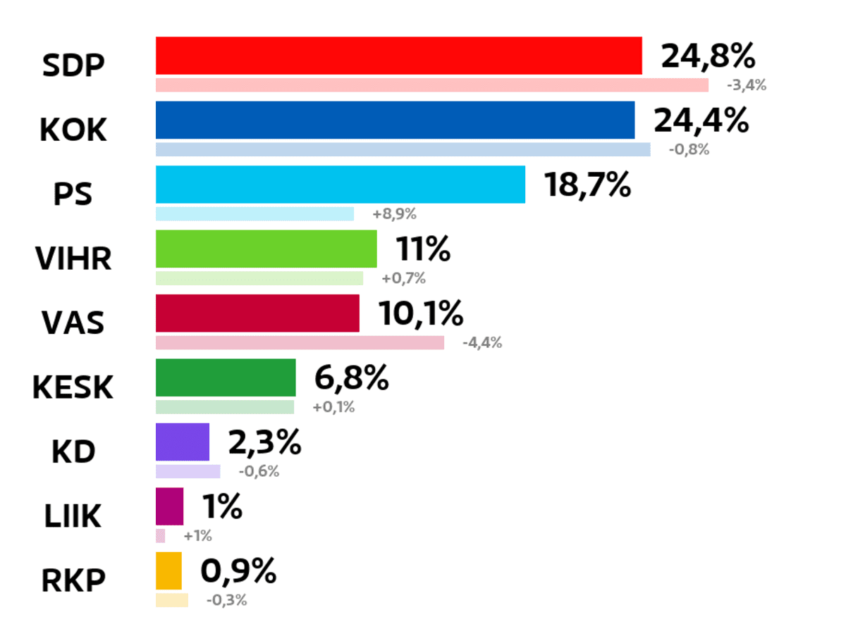 Raisio: Kuntavaalien tulos (%) SDP: 24,8 prosenttia Kokoomus: 24,4 prosenttia Perussuomalaiset: 18,7 prosenttia Vihreät: 11 prosenttia Vasemmistoliitto: 10,1 prosenttia Keskusta: 6,8 prosenttia Kristillisdemokraatit: 2,3 prosenttia Liike Nyt: 1 prosenttia RKP: 0,9 prosenttia