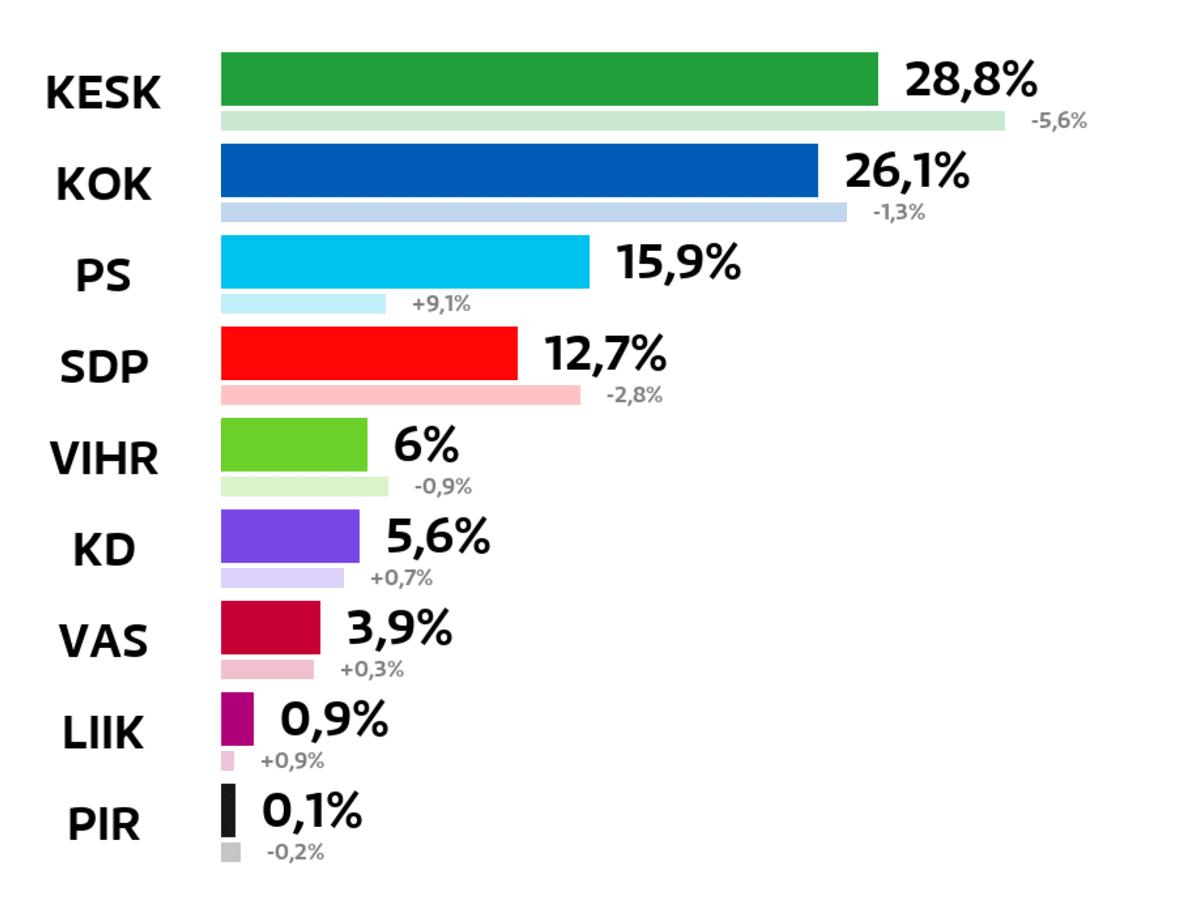 Seinäjoki: Kuntavaalien tulos (%) Keskusta: 28,8 prosenttia Kokoomus: 26,1 prosenttia Perussuomalaiset: 15,9 prosenttia SDP: 12,7 prosenttia Vihreät: 6 prosenttia Kristillisdemokraatit: 5,6 prosenttia Vasemmistoliitto: 3,9 prosenttia Liike Nyt: 0,9 prosenttia Piraattipuolue: 0,1 prosenttia