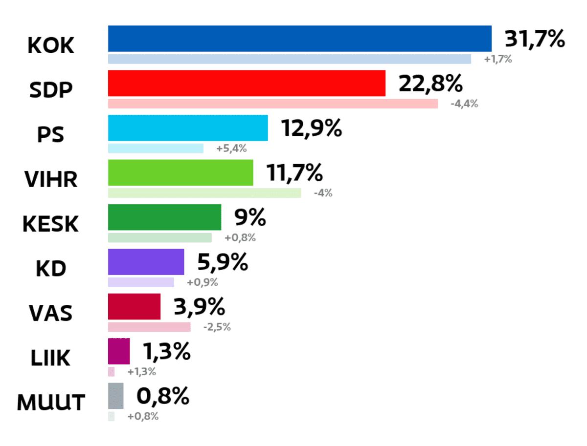 Pirkkala: Kuntavaalien tulos (%) Kokoomus: 31,7 prosenttia SDP: 22,8 prosenttia Perussuomalaiset: 12,9 prosenttia Vihreät: 11,7 prosenttia Keskusta: 9 prosenttia Kristillisdemokraatit: 5,9 prosenttia Vasemmistoliitto: 3,9 prosenttia Liike Nyt: 1,3 prosenttia Muut ryhmät: 0,8 prosenttia