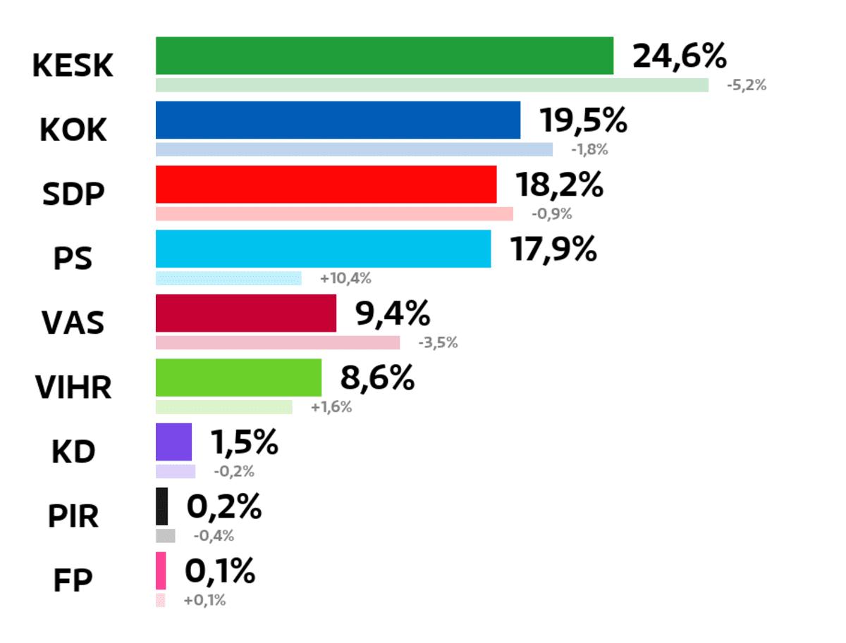 Rovaniemi: Kuntavaalien tulos (%) Keskusta: 24,6 prosenttia Kokoomus: 19,5 prosenttia SDP: 18,2 prosenttia Perussuomalaiset: 17,9 prosenttia Vasemmistoliitto: 9,4 prosenttia Vihreät: 8,6 prosenttia Kristillisdemokraatit: 1,5 prosenttia Piraattipuolue: 0,2 prosenttia Feministinen puolue: 0,1 prosenttia