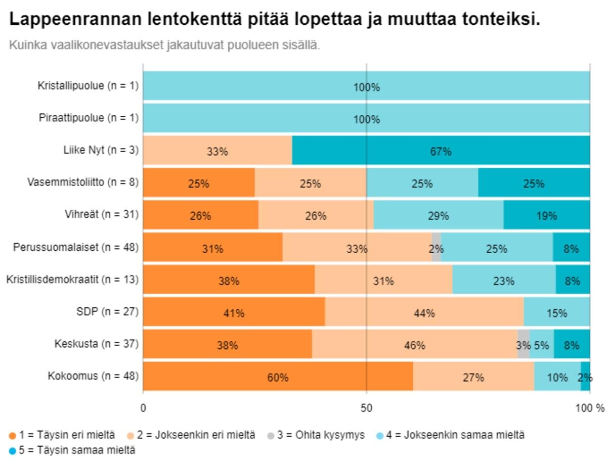 Suurin osa Lappeenrannassa kuntavaaliehdokkaina olevista säilyttäisi Lappeenrannan lentokentän.