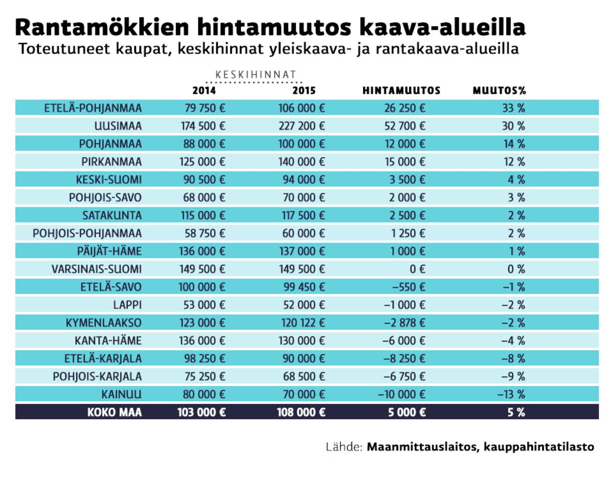 Rantamökkien hintamuutos kaava-alueilla