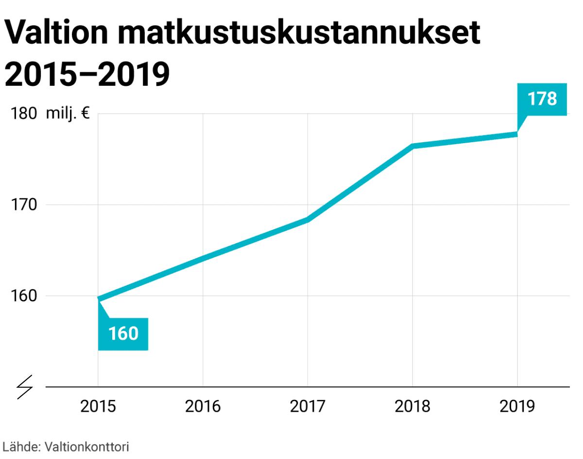 Valtion matkustuskustannukset 2015-2019 -grafiikka. Vuonna 2015 noin 160 miljoonaa euroa. Vuonna 2016 noin 164 milj. e. Vuonna 2017 noin 168 milj. e. Vuonna 2018 noin 176 milj. e. Vuonna 2019 noin 178 milj. e.