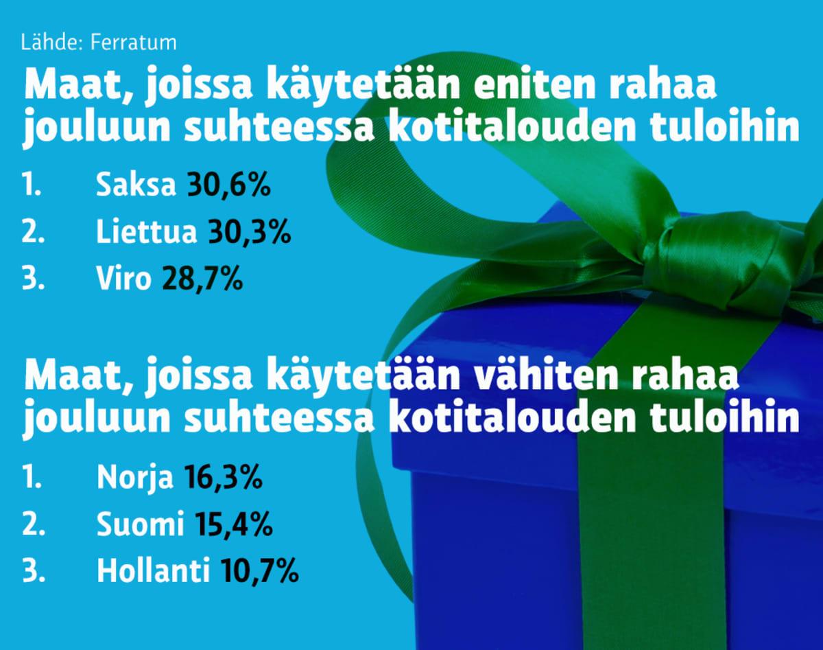 Grafiikka Jouluostoksiin käytetyistä rahoista eri maissa.