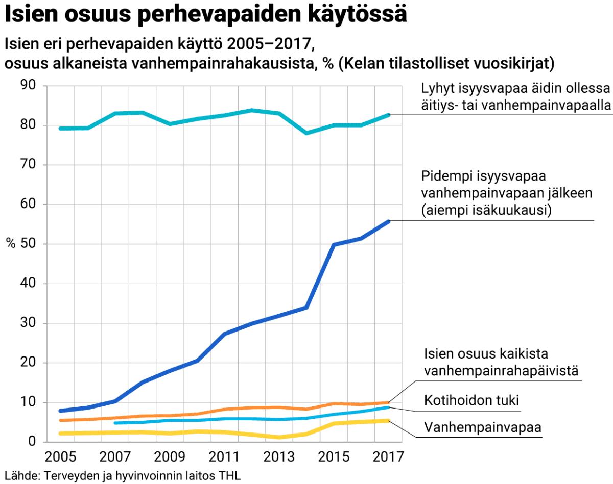 Grafiikka: Isien osuus perhevapaiden käytössä.