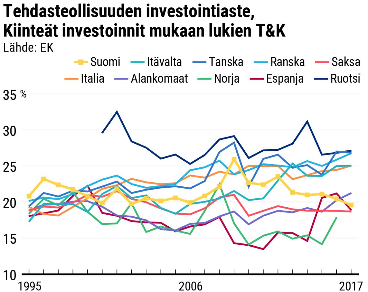 Tehdasteollisuuden investointiaste, kiinteät investoinnit ml T&K. Viivadiagrammi