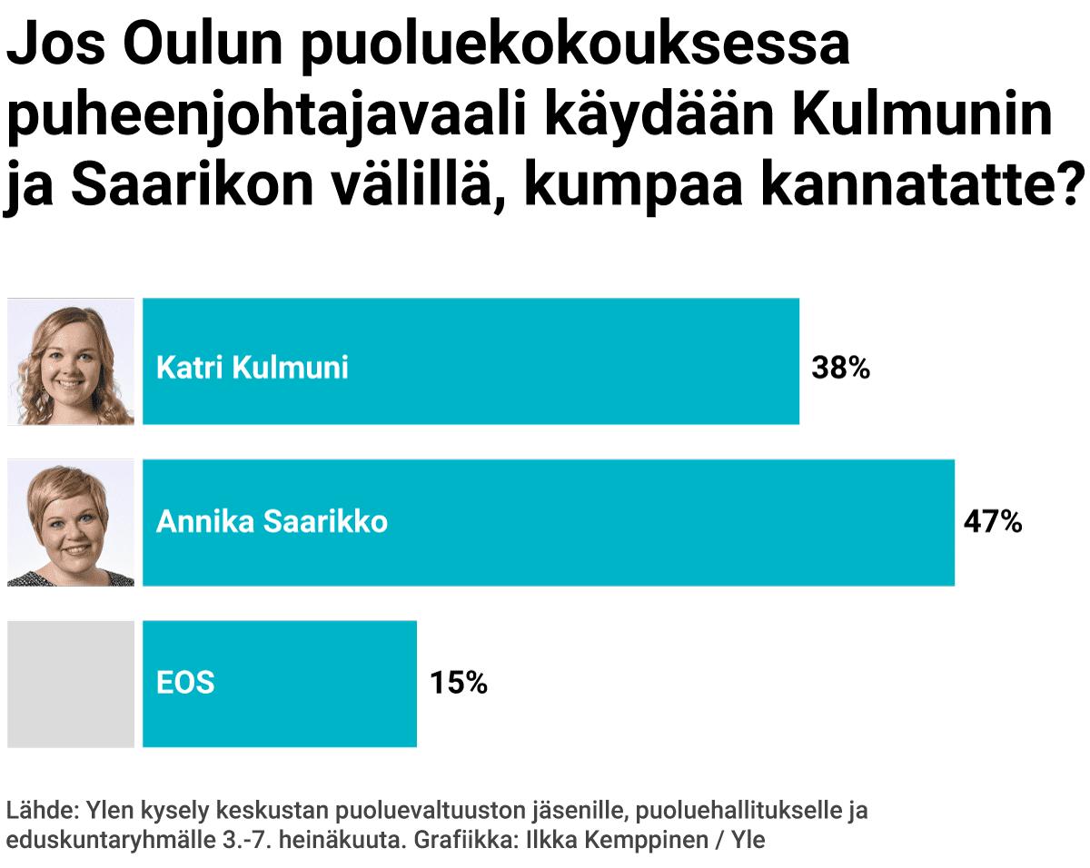 Jos Oulun puoluekokouksessa puheenjohtajavaali käydään Katri Kulmunin ja Annika Saarikon välillä, kumpaa kannatatte?