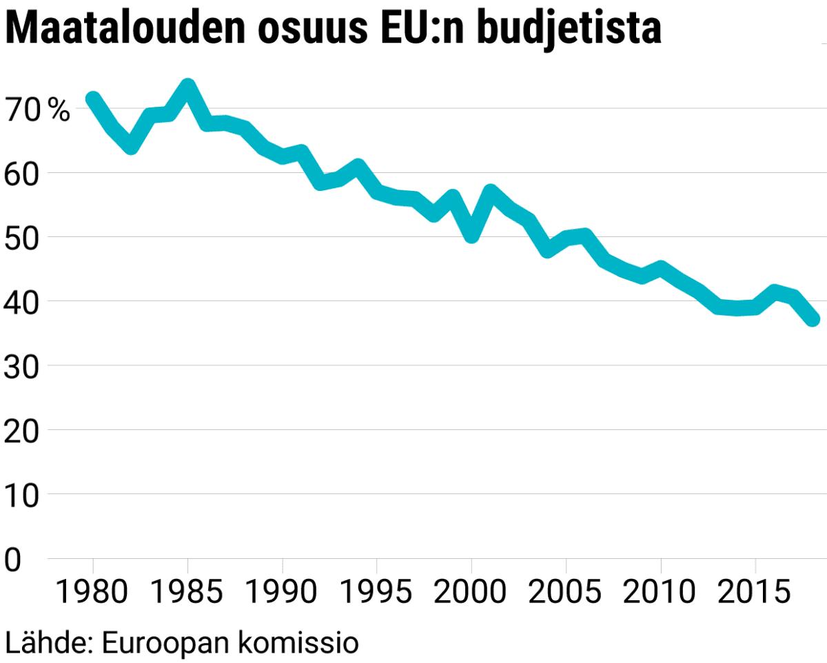 Maatalouden osuus EU:n budjetista