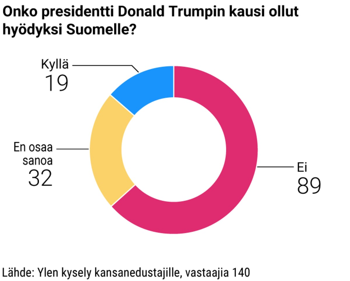 Onko presidentti Donald Trumpin kausi ollut hyödyksi Suomelle?