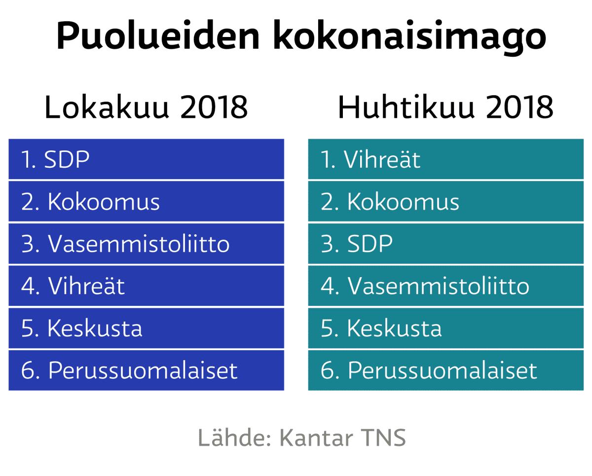Puolueiden kokonaisimago - Lokakuu 2018