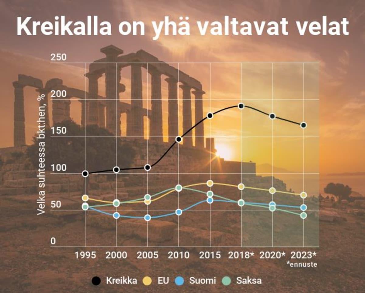 Kreikan velan kehitys