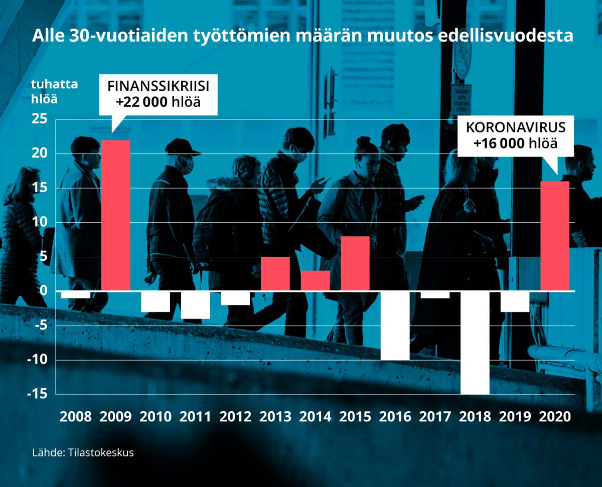 Grafiikka näyttää alle 30-vuotiaiden työttömien määrän muutoksen edellisvuodesta. Vuonna 2020 alle 30-vuotiaiden työttömien määrä lisääntyi 16 000 henkilöllä, kun finanssikriisin aikaan 2009 se nousi 22 000 henkilöllä.