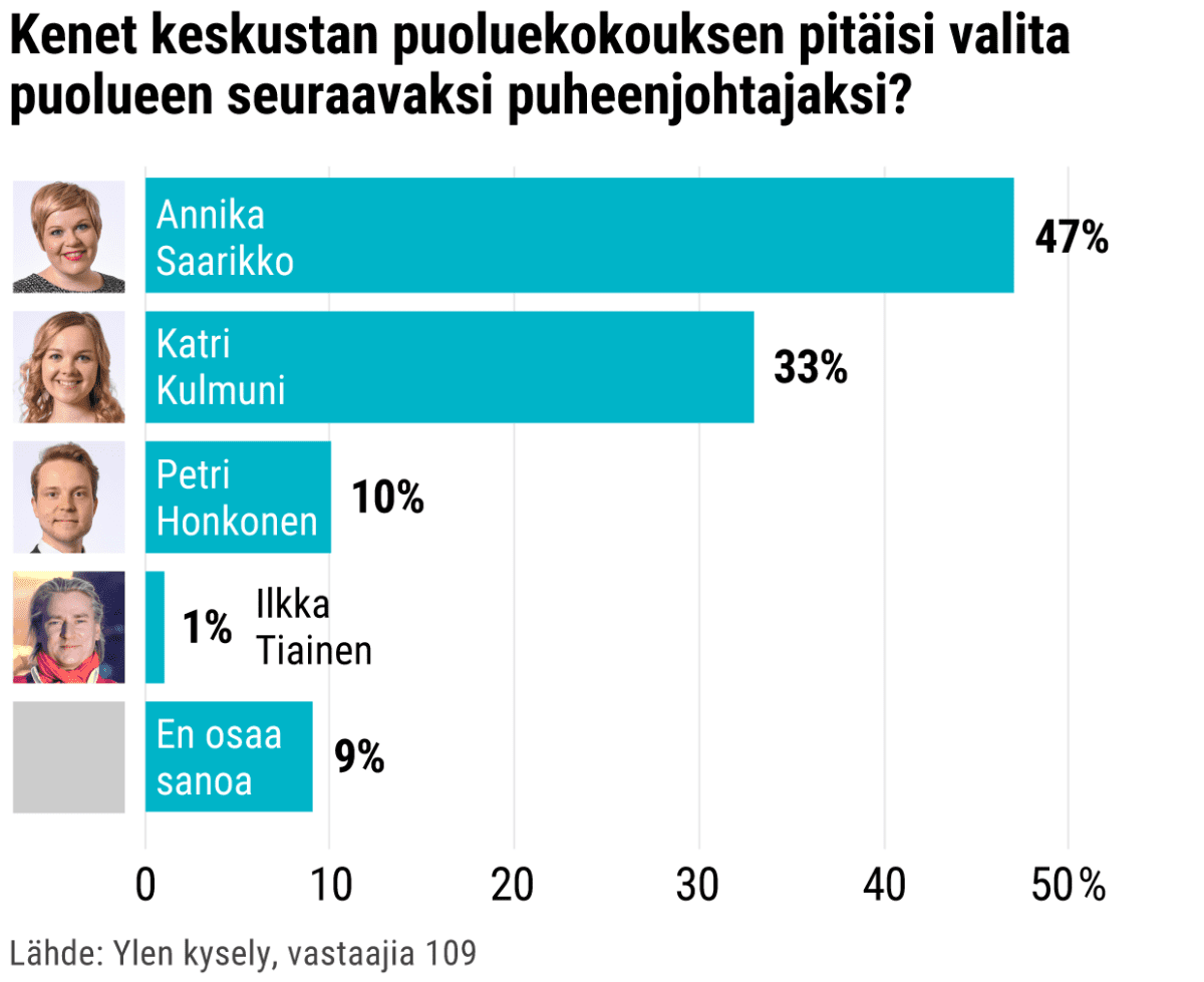 Kenet keskustan puoluekokouksen pitäisi valita puolueen seuraavaksi puheenjohtajaksi?